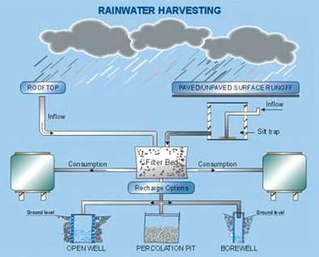 Rainwater Harvesting Some Initiatives And Way Forward
