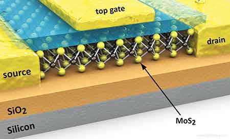 New MoS2 Nanowires could point toward future electronics, solar cells