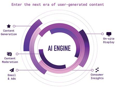 Smart content using AI