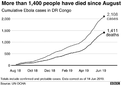 Deadly Ebola outbreak 'not global threat'