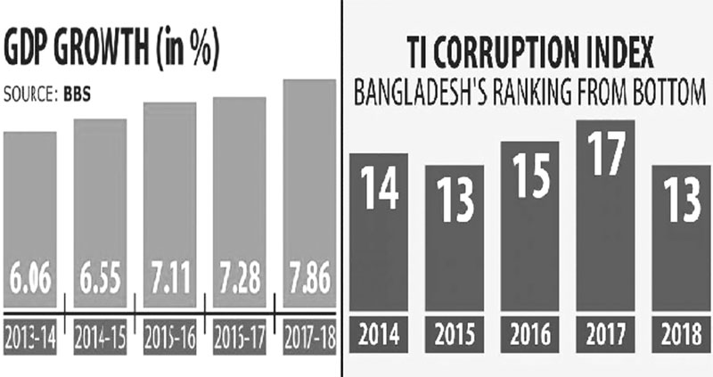 Prosperity and challenges ahead of Bangladesh