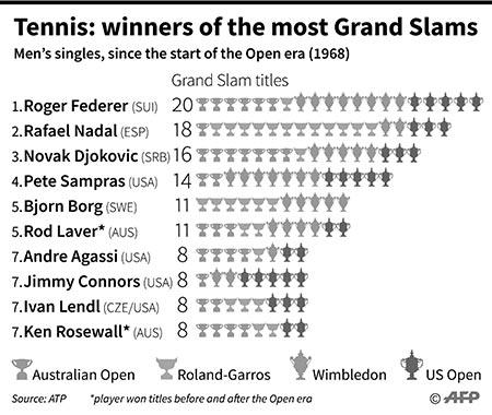 Novak Djokovic vows to win fans' love