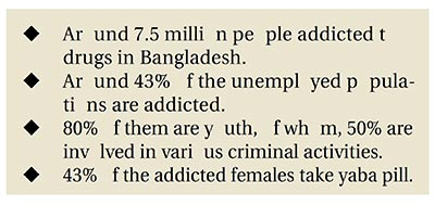 Drug addiction: Curse for the youth