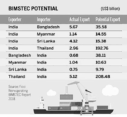Education trade and investment in BIMSTEC