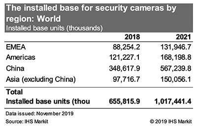 US, China use a surveillance camera for every 4-man