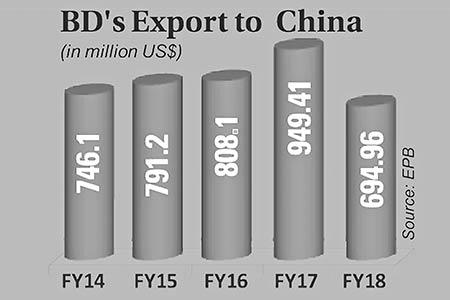 On Bangladesh-China economic relations