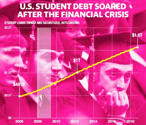 30,000 borrowers are being charged for student loans