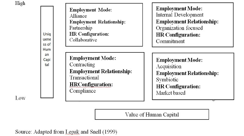 Reward architecture for developing human capital
