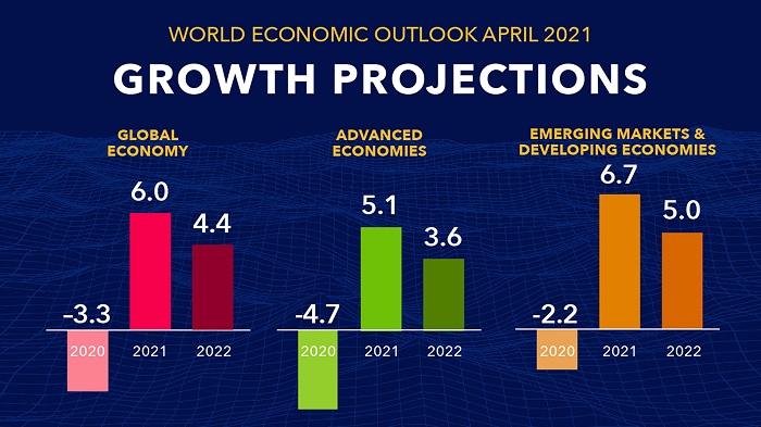 World economy seen growing 6% in 2021: IMF