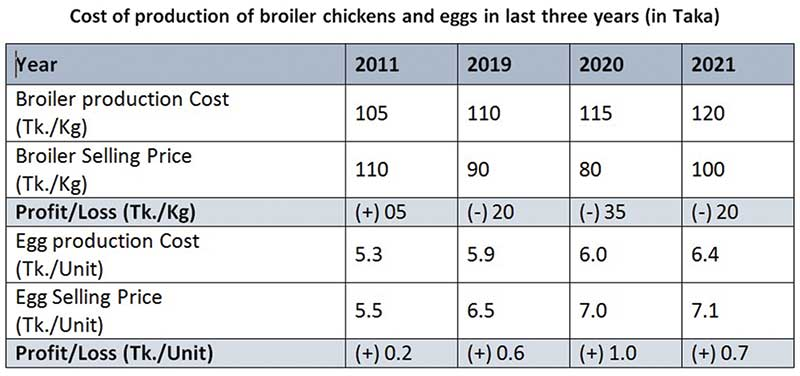 What is the future of poultry industry and feed mills?