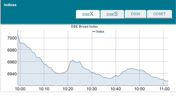 DSEX dips below 7,000 points